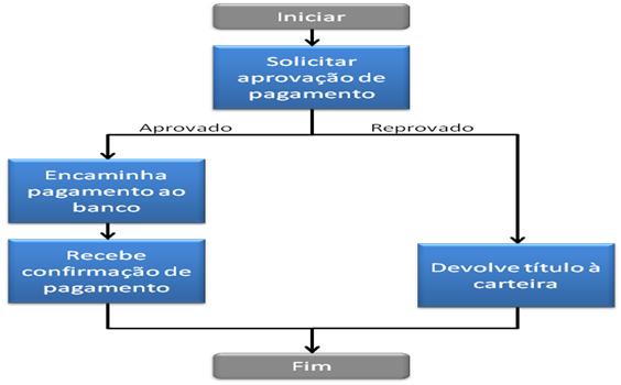"""Figura 1: Diagrama de Fluxo de Trabalho para o processo """"Aprovação de Pagamentos""""."""