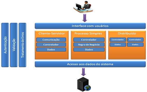 Figura 2: Diagrama de decomposição para sistema de informação.