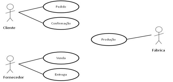 Figura 3: Exemplo de Diagrama de Caso de Uso.