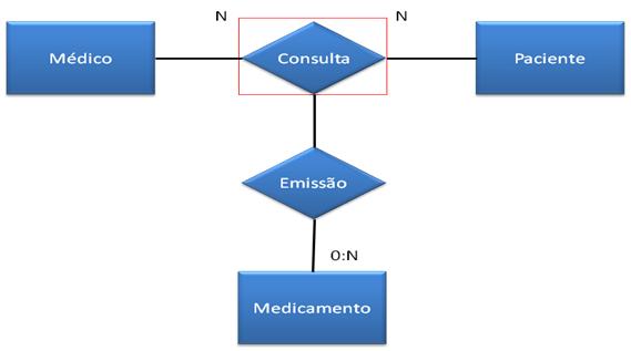 Figura 4: Exemplo básico de um Diagrama de Entidade Relacionamento.