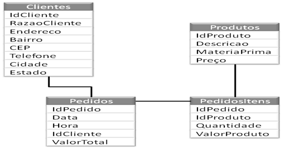 Figura 5: Exemplo de Diagrama Entidade Relacionamento.
