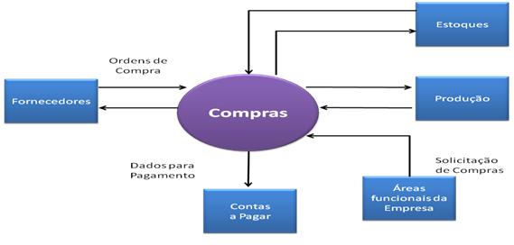 Figura 6: Exemplo de Diagrama de Contexto.
