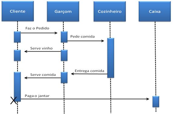 Figura 7: Exemplo de diagrama de evento.