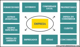 Stakeholders - Exemplos